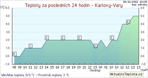 teplota karlovy vary